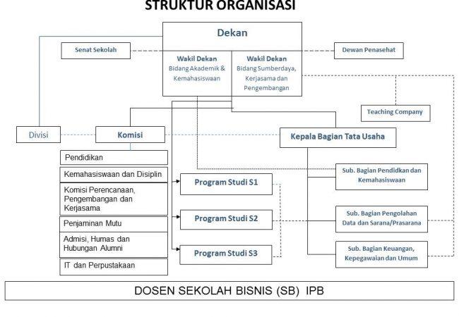 Struktur Organisasi SB-IPB terbaru ok